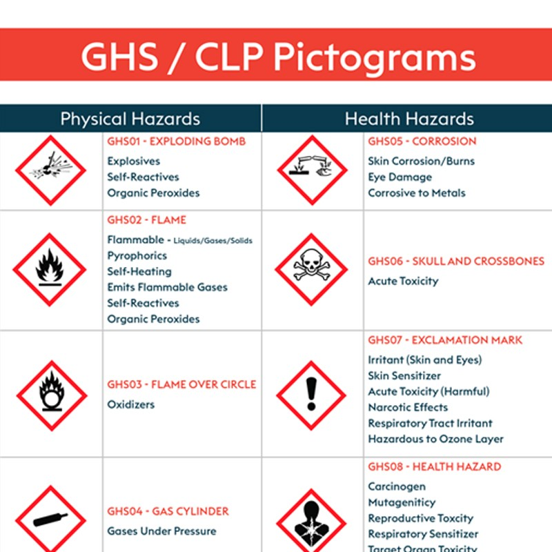 GHS Pictograms Poster A4 Poster
