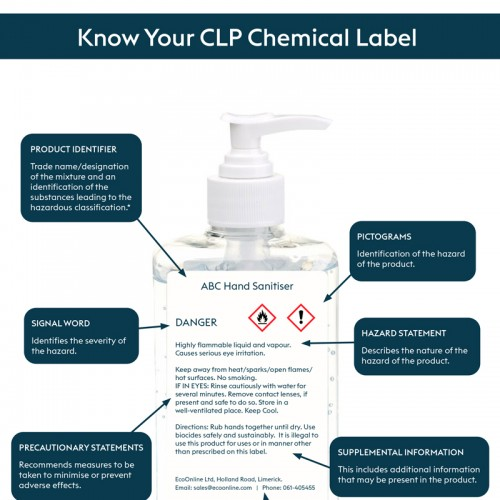 Know Your CLP Labels Poster (A4 Portrait)